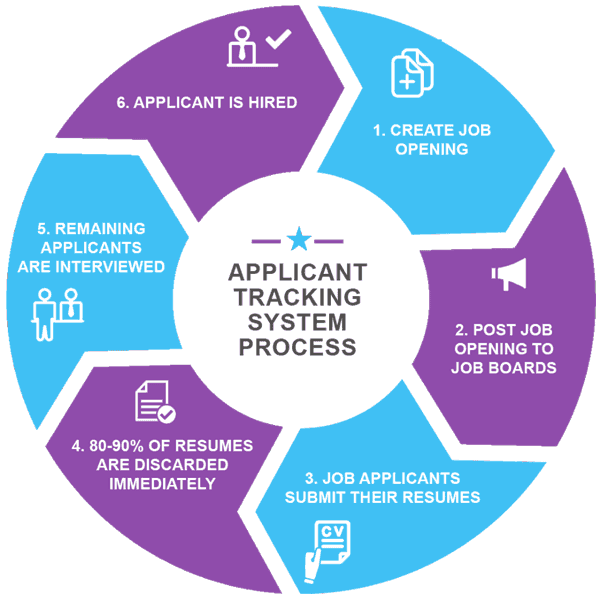 Great Applicant Tracking System Process Description